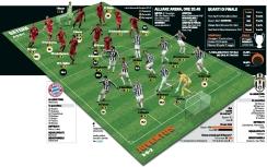 Bayern vs JUVENTUS lineups